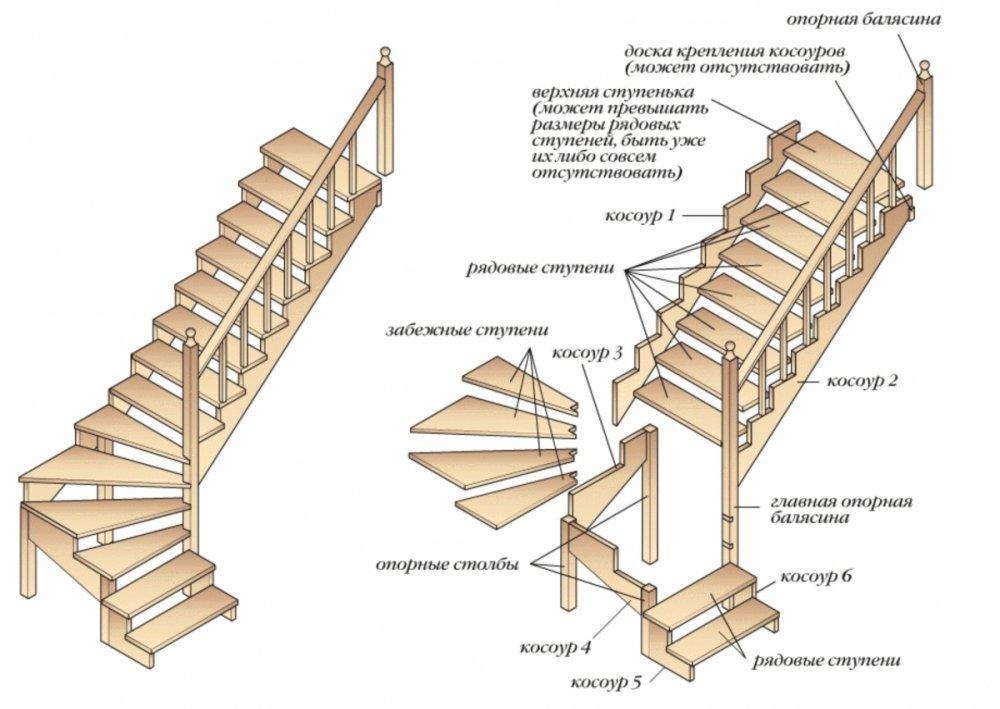 Чем профессиональная лестница отличается от обычной - самстрой - строительство, дизайн, архитектура.