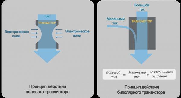 Как это устроено: транзисторы