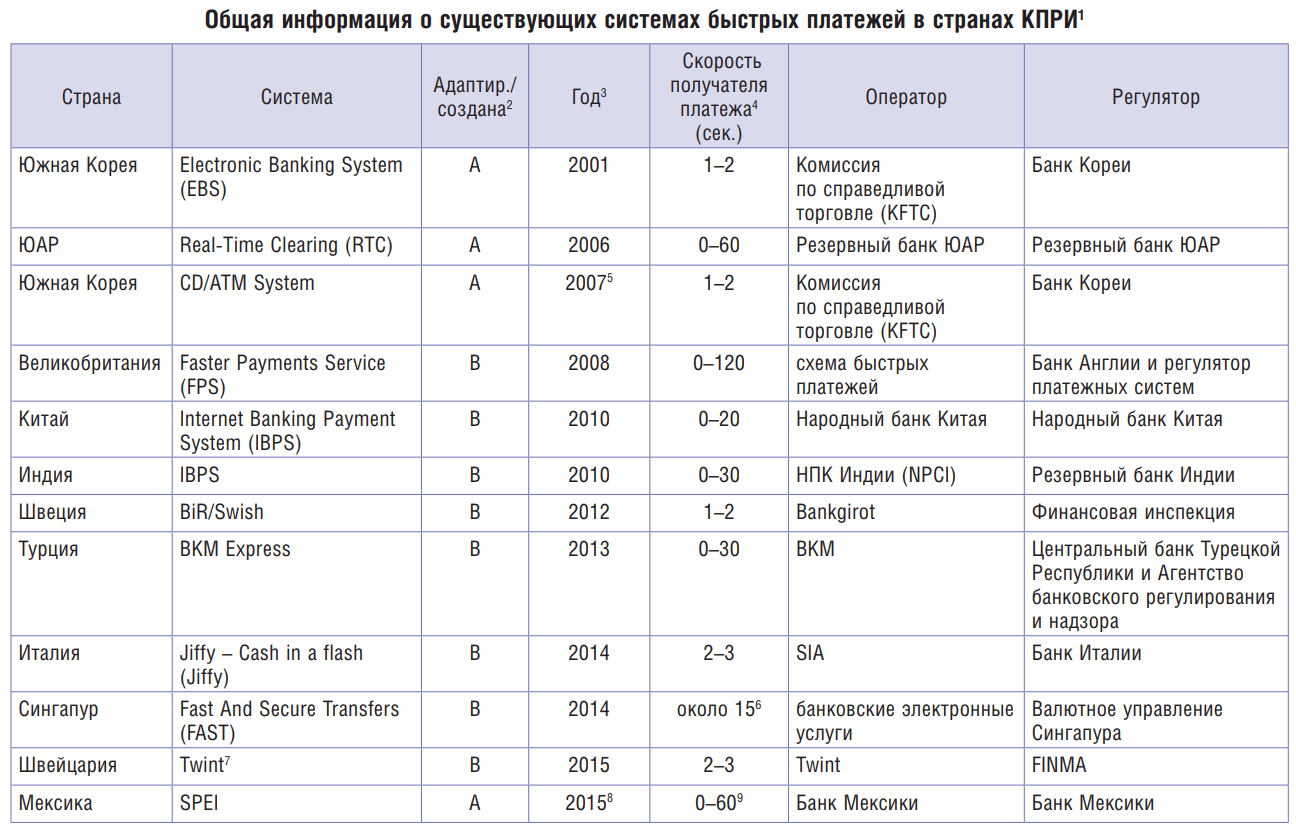 Система быстрых платежей: что это и зачем нужно? | банки.ру