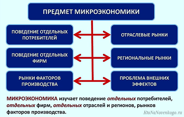 Вопрос 1 микроэкономика: предмет, объект, метод.. микроэкономика