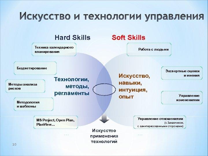 Hard skills и soft skills: что это и почему это важно для вашей карьеры