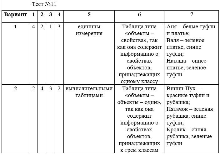 Пересечение множеств чисел – примеры, определение, формула (8 класс, информатика)