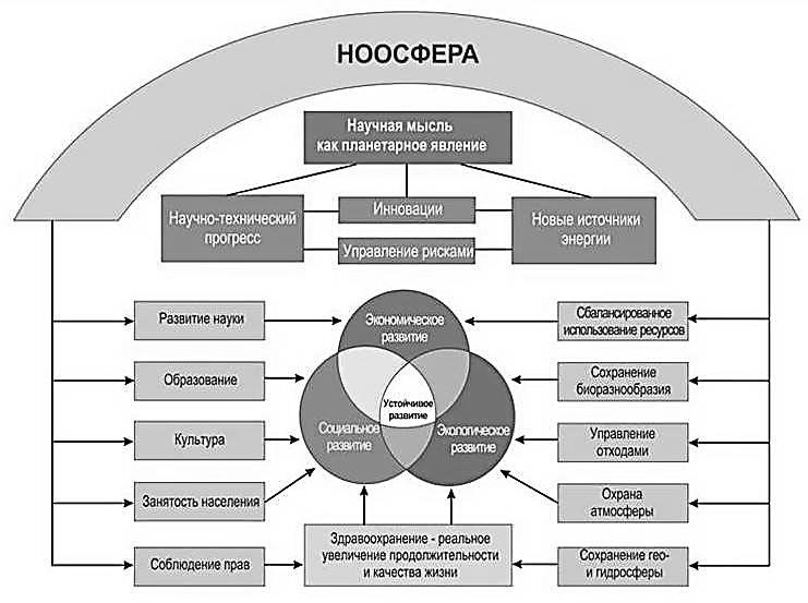 Что такое ноосфера? определение и суть понятия.