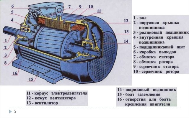 Что такое статор и ротор и чем они отличаются
