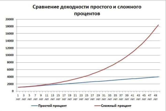 Формула расчета процентов по вкладам: с капитализацией, простые и сложные проценты