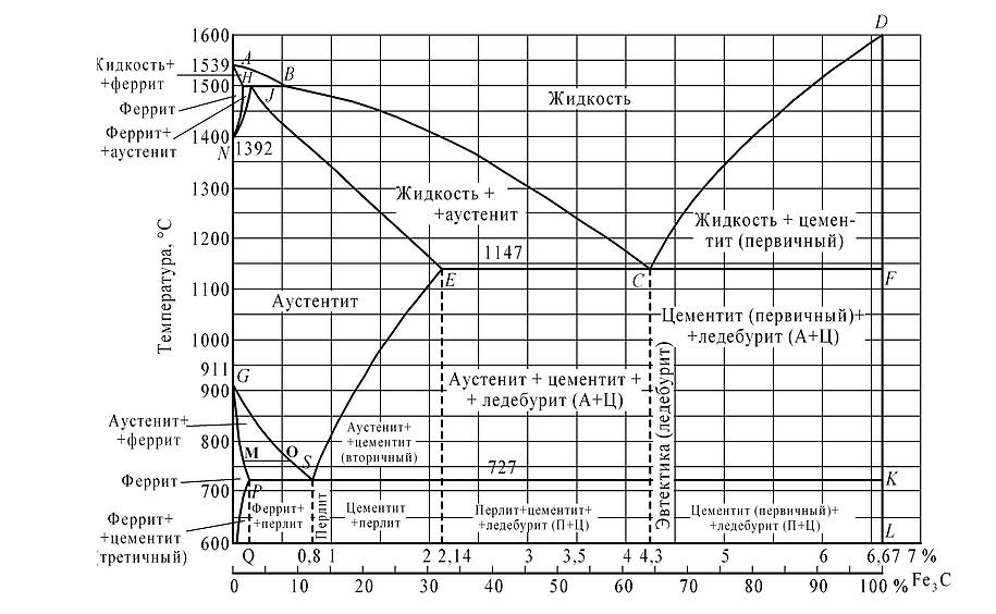 Цементит — википедия