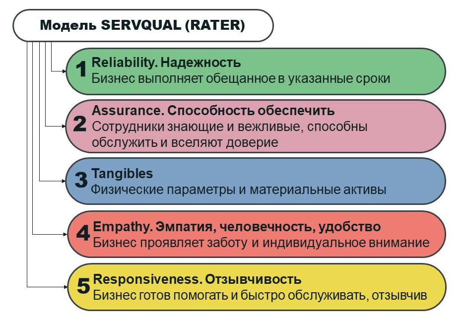 Что такое сервис: характеристика понятия