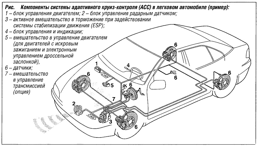 Как работает система круиз-контроля на механике и что это такое?