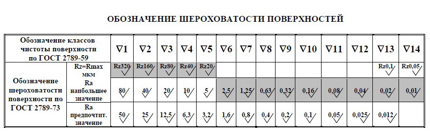 Шероховатость поверхности ra и rz: параметры, таблица