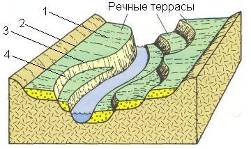 Что такое речная долина: определение. строение и основные типы речных долин :: syl.ru