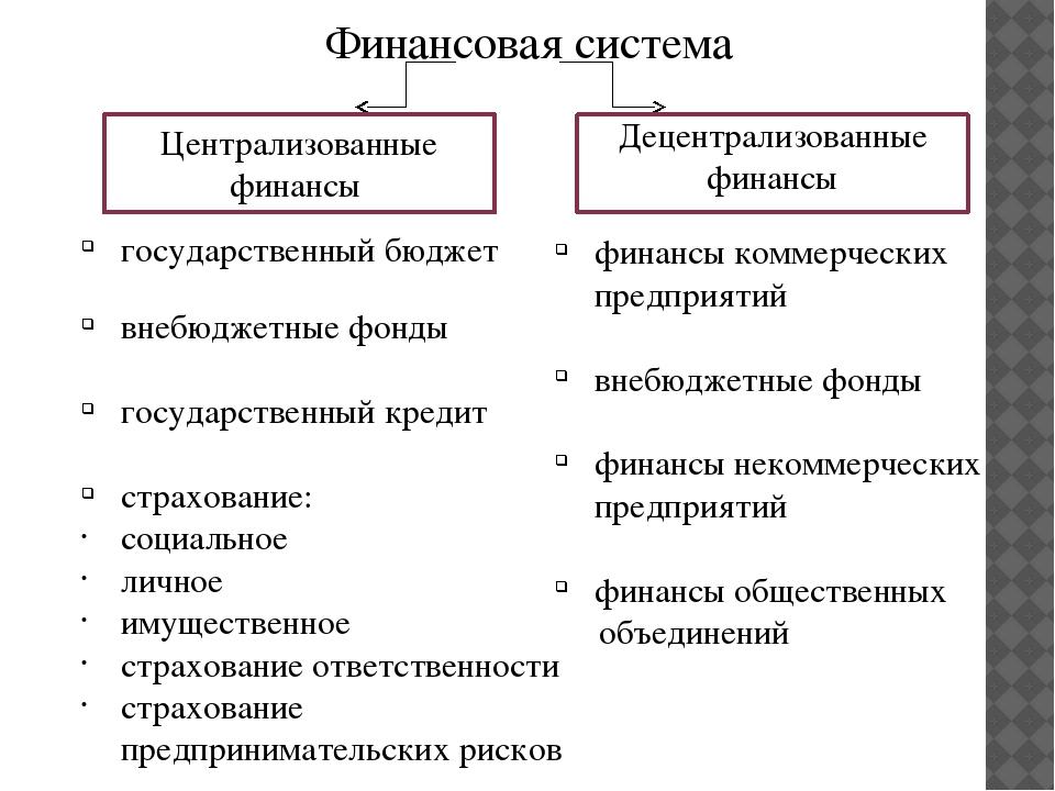Финансовая система российской федерации