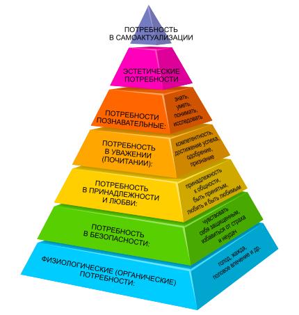 Потребности человека: биологические, социальные, духовные. интересы человека.