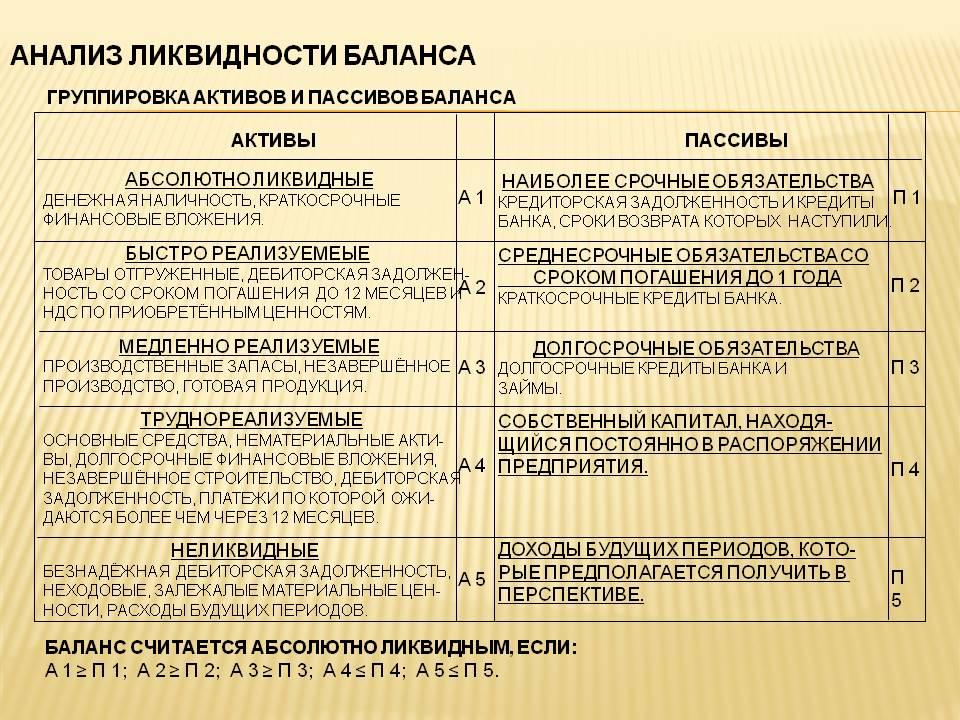 Ликвидность предприятия: понятие и коэффициенты – sprintinvest.ru