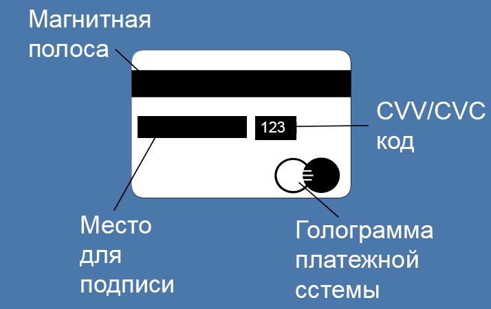 Где находится держатель карты сбербанка - zznaem-dengi