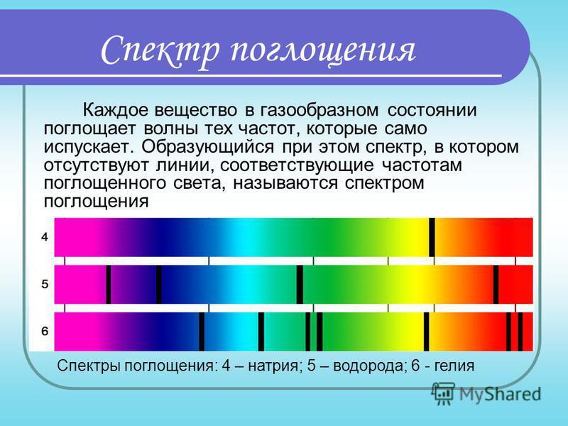 Линейчатые спектры. оптика, физика (8 класс). линейчатые спектры поглощения и испускания