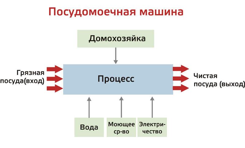Что такое бизнес-процесс?