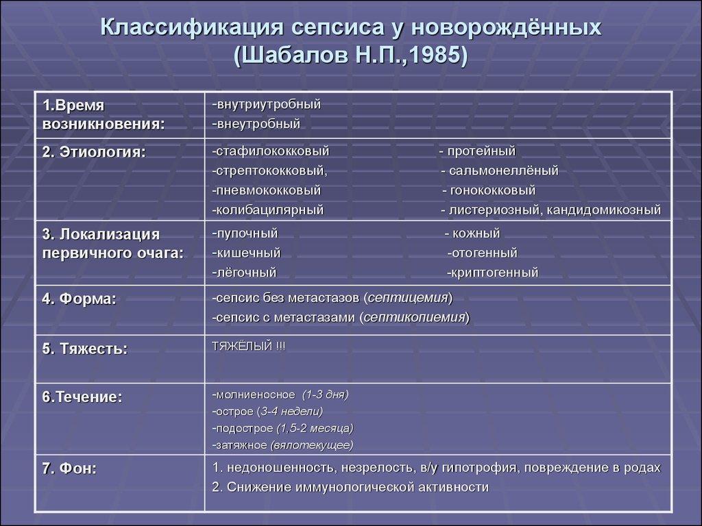 Сепсис: симптомы у взрослых, диагностика, лечение