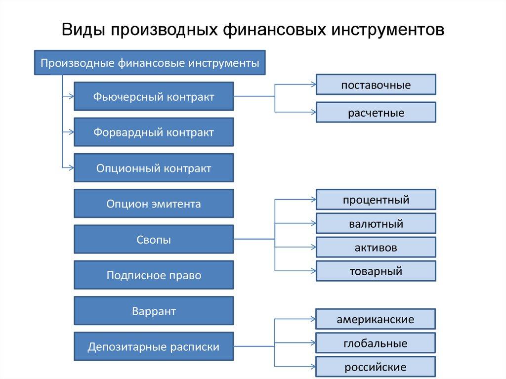 Производный финансовый инструмент — википедия с видео // wiki 2