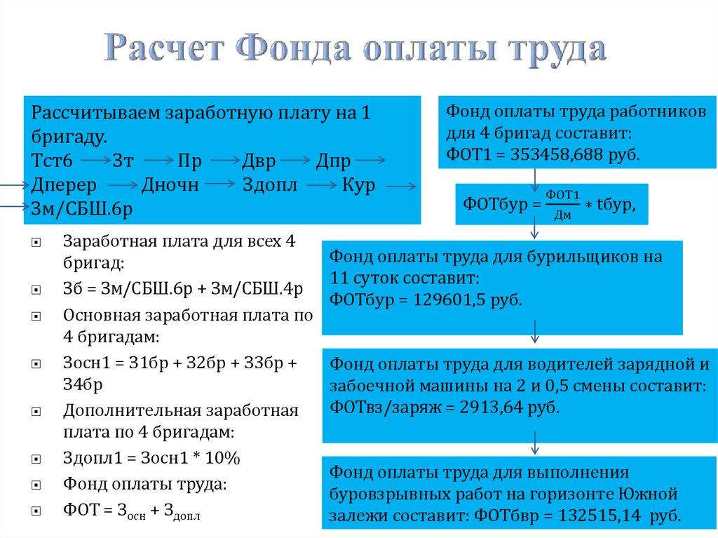 Что фонд оплаты труда включает в себя? страховые взносы и налоги :: businessman.ru