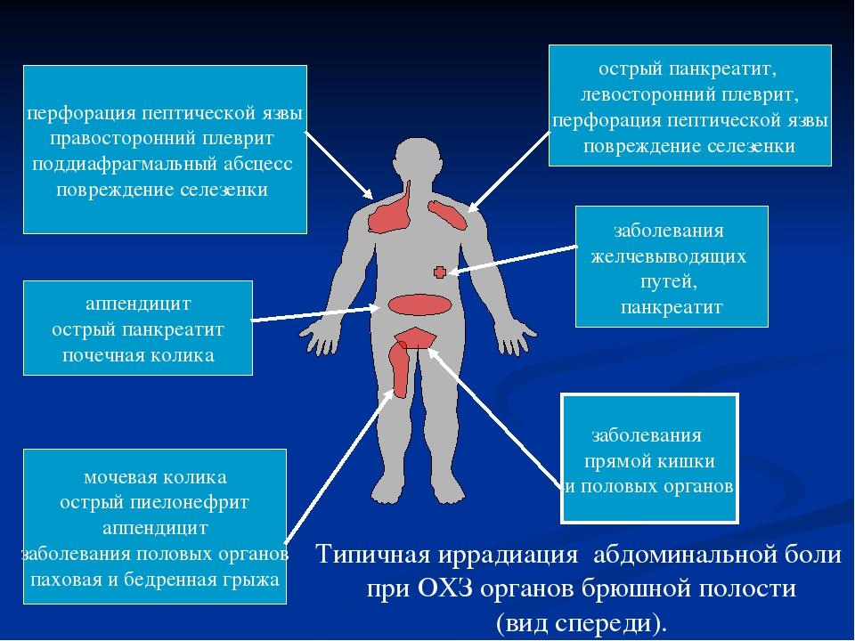 Абдоминальный синдром: причины, симптомы, диагностика и лечение