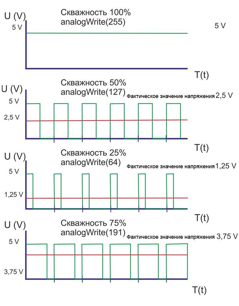 Модулированные сигналы. теория передачи сигналов