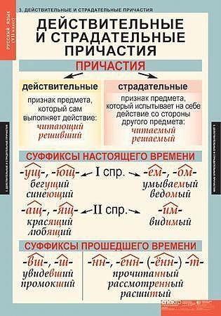 Что такое причастие в русском языке?