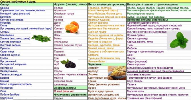 Таблетки для обмена веществ для похудения * препараты для улучшения метаболизма
