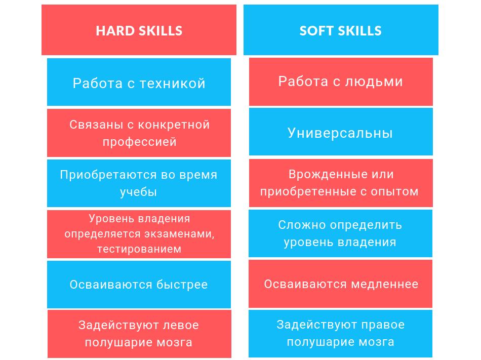 Зачем развивать soft и hard skills?