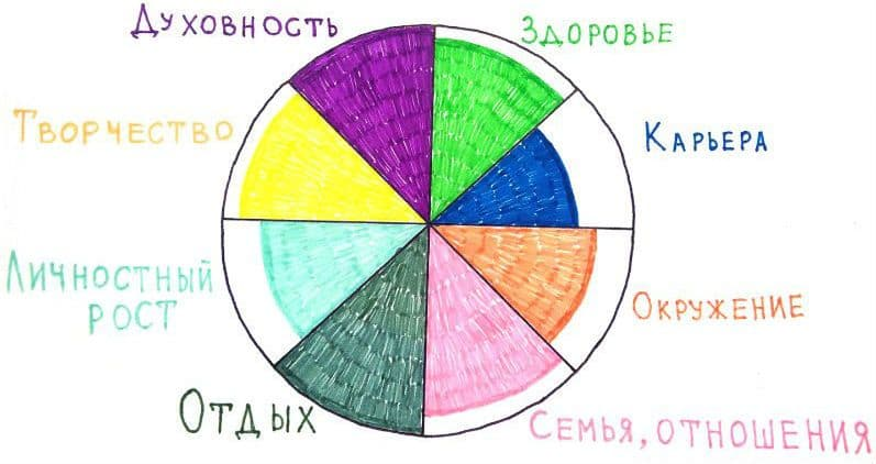 Самореализация - это реализация потенциала личности. как самореализоваться в жизни - psychbook.ru