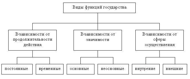 Вопрос 40. понятие и основные признаки государственного органа.