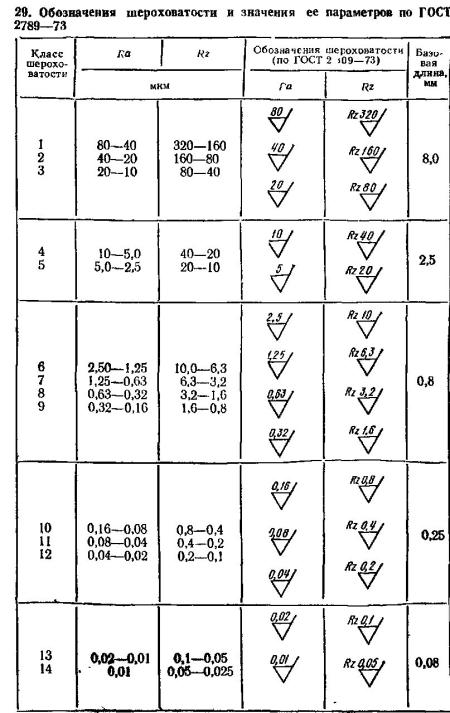 § 6. обозначение шероховатости поверхностей [1988 вышнепольский и.с. - техническое черчение с элементами программированного обучения (учебник для средних и проффессионально-технических училищ.)]