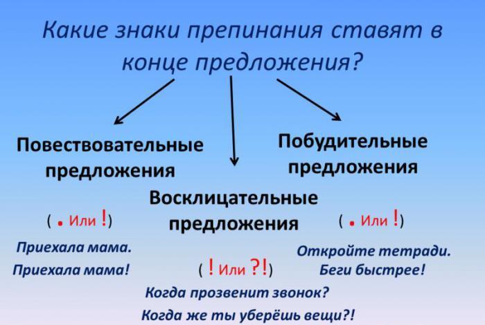 Вопросительные, побудительные и повествовательные предложения. примеры