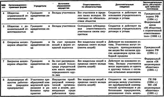 Правовая форма предприятия, организации. понятие и виды правовых форм