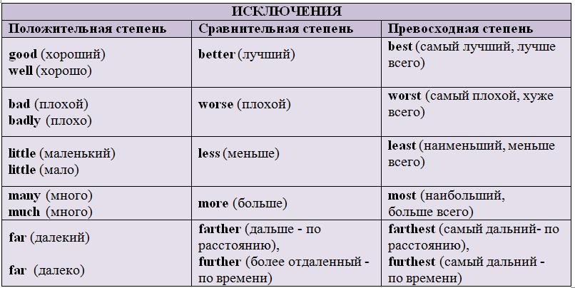 Степени сравнения прилагательных в русском языке