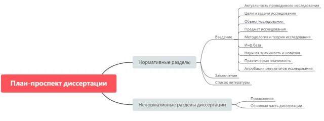 Сложный план текста – пример
