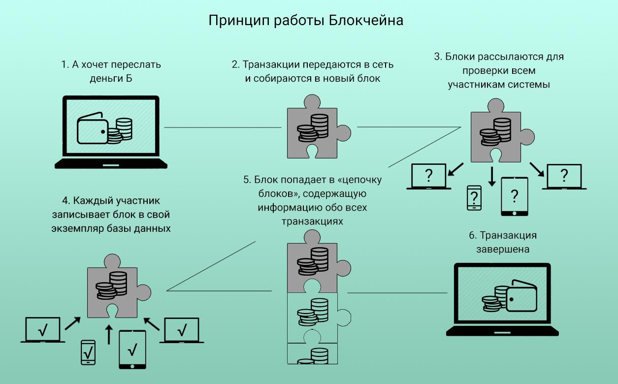 Что такое криптовалюта, и как она работает?