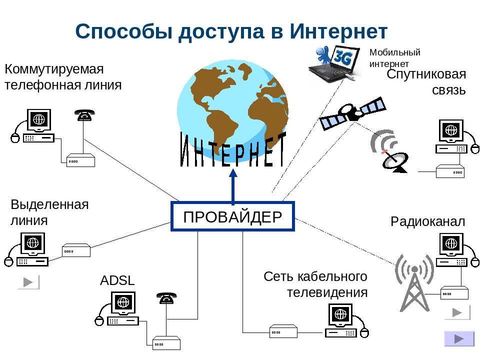 Что такое интернет и принцип его работы