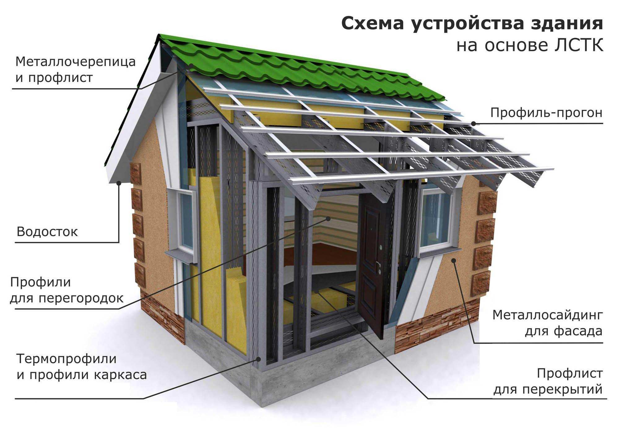 Технология домов из лстк