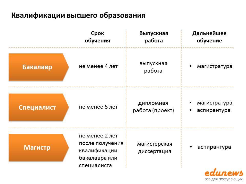 Бакалавриат – высшее образование: что такое диплом бакалавра в россии - study in russia