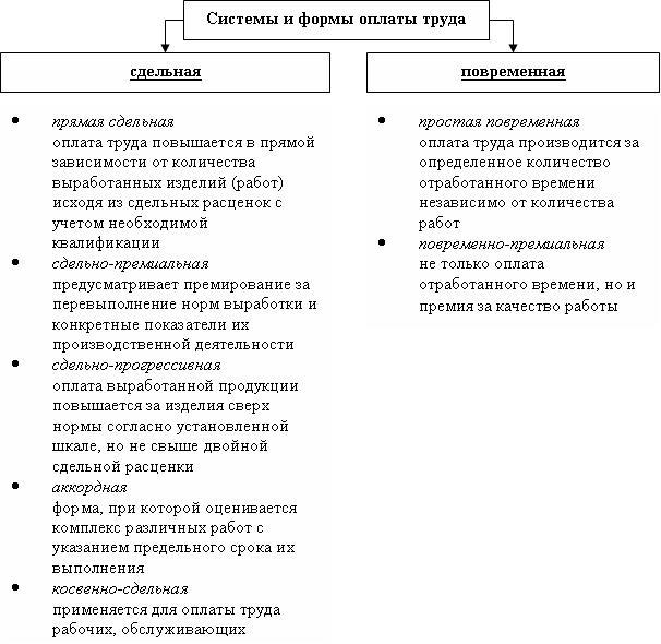 Тарифная система оплаты труда на предприятии – тк рф, что включает, основные элементы