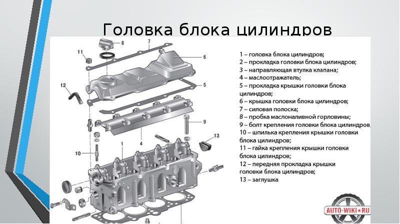 Головка блока цилиндров. что такое головка блока цилиндров и её принцип работы и назначение.