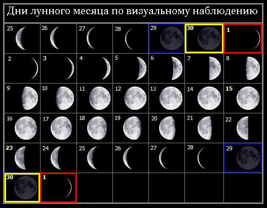 Какой сегодня лунный день (сутки) - лунный календарь на сегодня