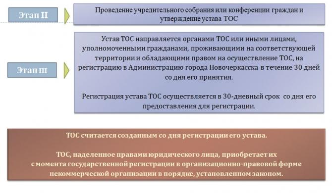 Методические рекомендации по образованию организаций территориального общественного самоуправления (тос) (стр. 5 )