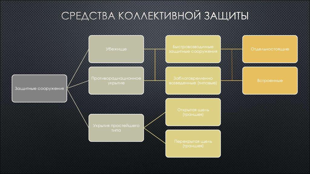 К средствам коллективной защиты относятся какие средства? назначение и применение средств коллективной защиты
