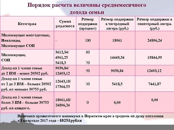 Прожиточный минимум в российской федерации и регионах