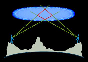 Принципы и основы радиосвязи