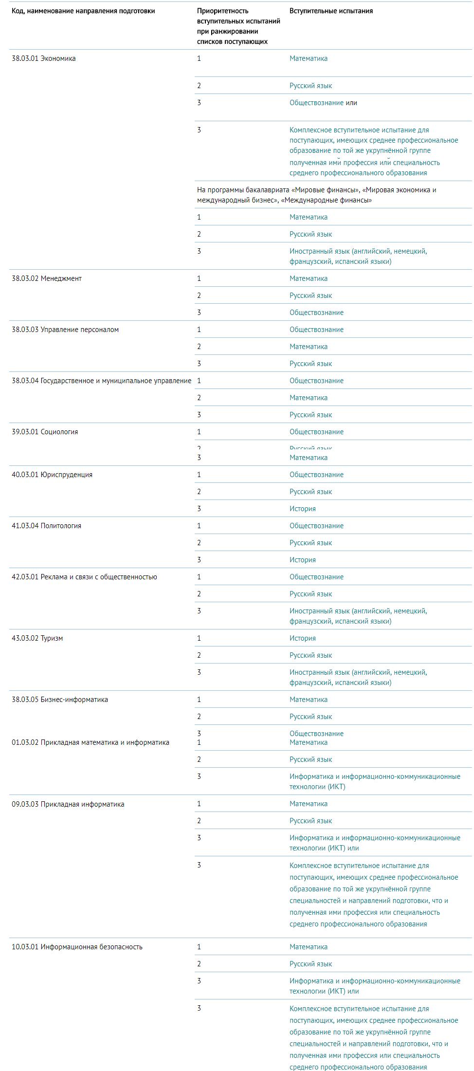Понятия и термины, которые полезно знать поступающим в вуз