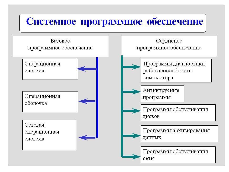 Что такое «софт», перевод «soft» на русский, что это такое в компьютере или телефоне и что означает, основные виды и классификация