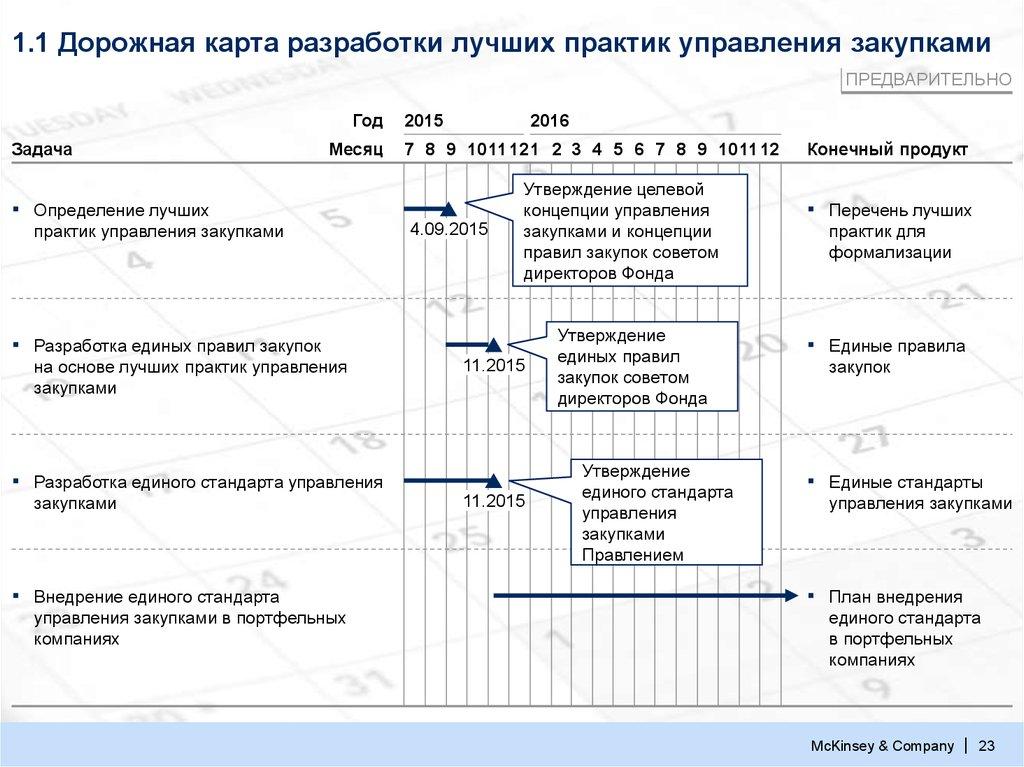 Road map – дорожная карта продукта