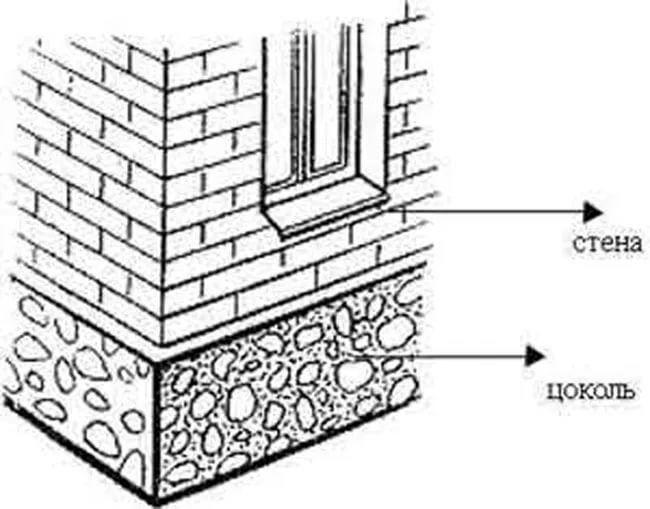 Цоколь дома, его назначение и устройство. – первый строительный